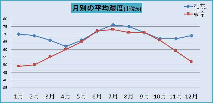 月別の平均湿度(平年)