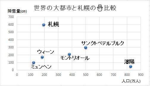 世界の大都市と札幌の人口降雪量比較