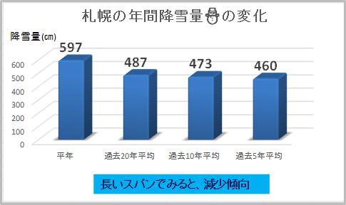 札幌の降雪量の変化【減少傾向】