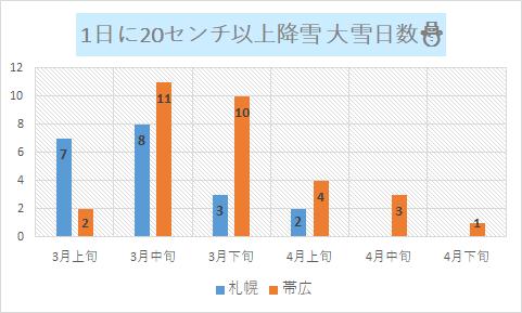 3月以降の20センチ以上の大雪日数(札幌と帯広比較)