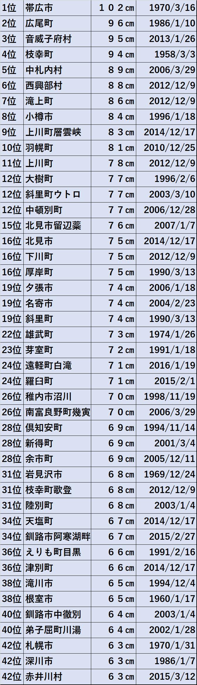 ドカ雪ランキンング札幌は42位タイ