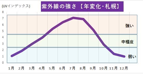 紫外線の年間の強さ