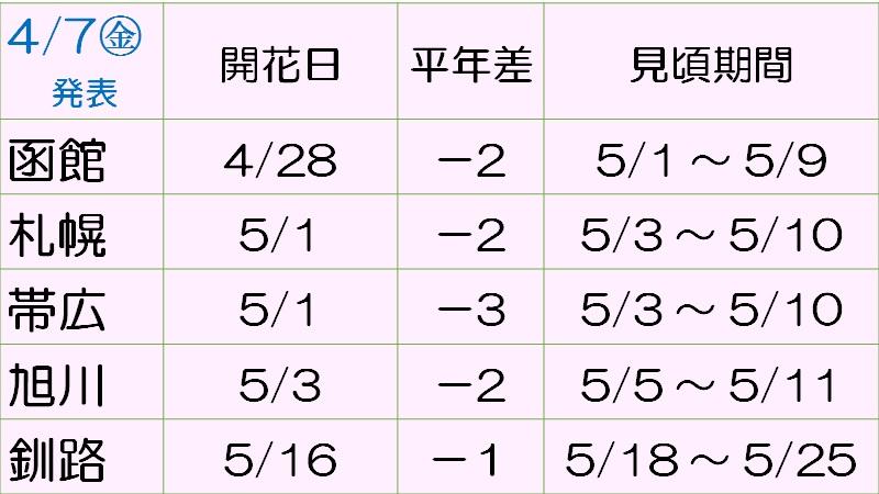 第3回 ほっかいどうの桜開花予想(お天気プラス独自)_170407