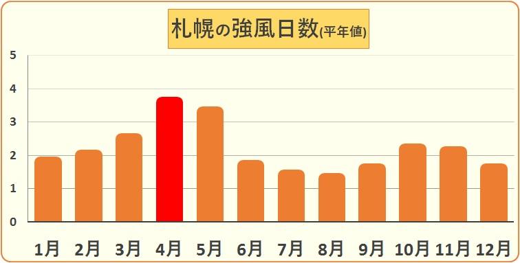 春は風が強い!?月別強風日数データ