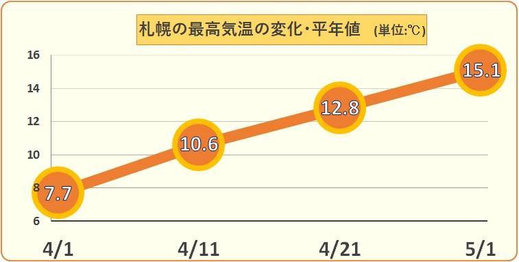 4月の1か月が1年で一番上昇