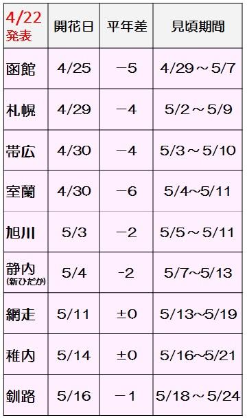 第5回桜開花一覧表_170422
