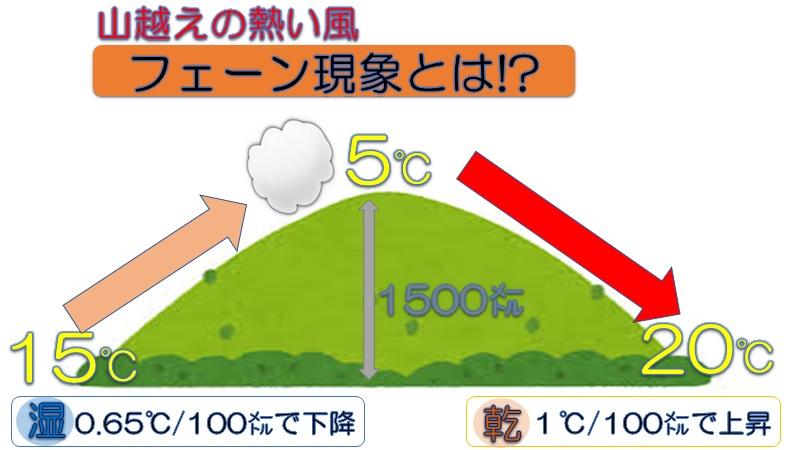 山越えの熱い風「フェーン現象」とは