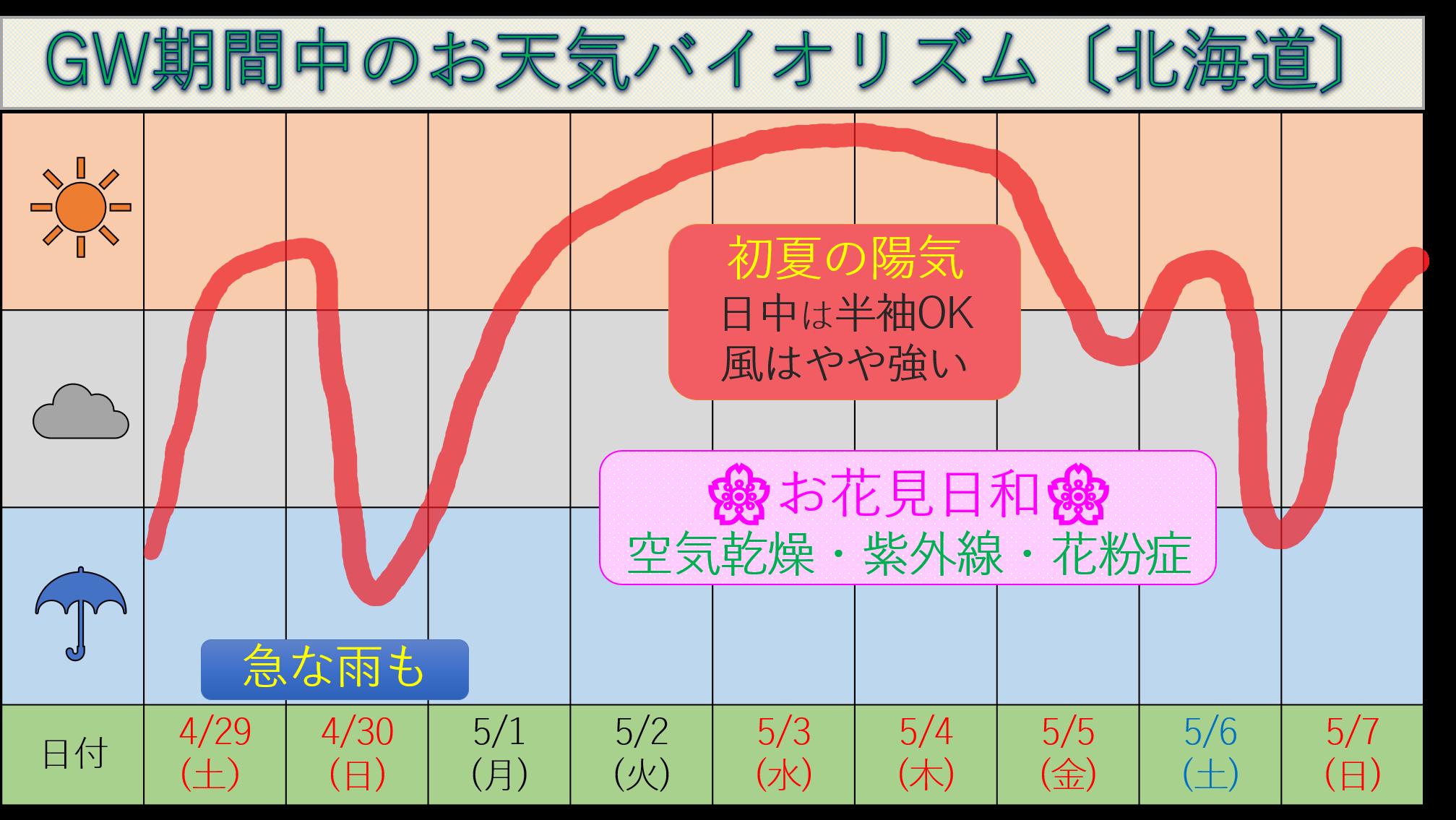 GWのお天気バイオリズム_170429