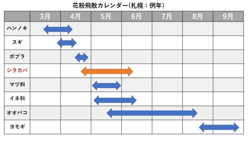花粉飛散時期カレンダー(札幌)