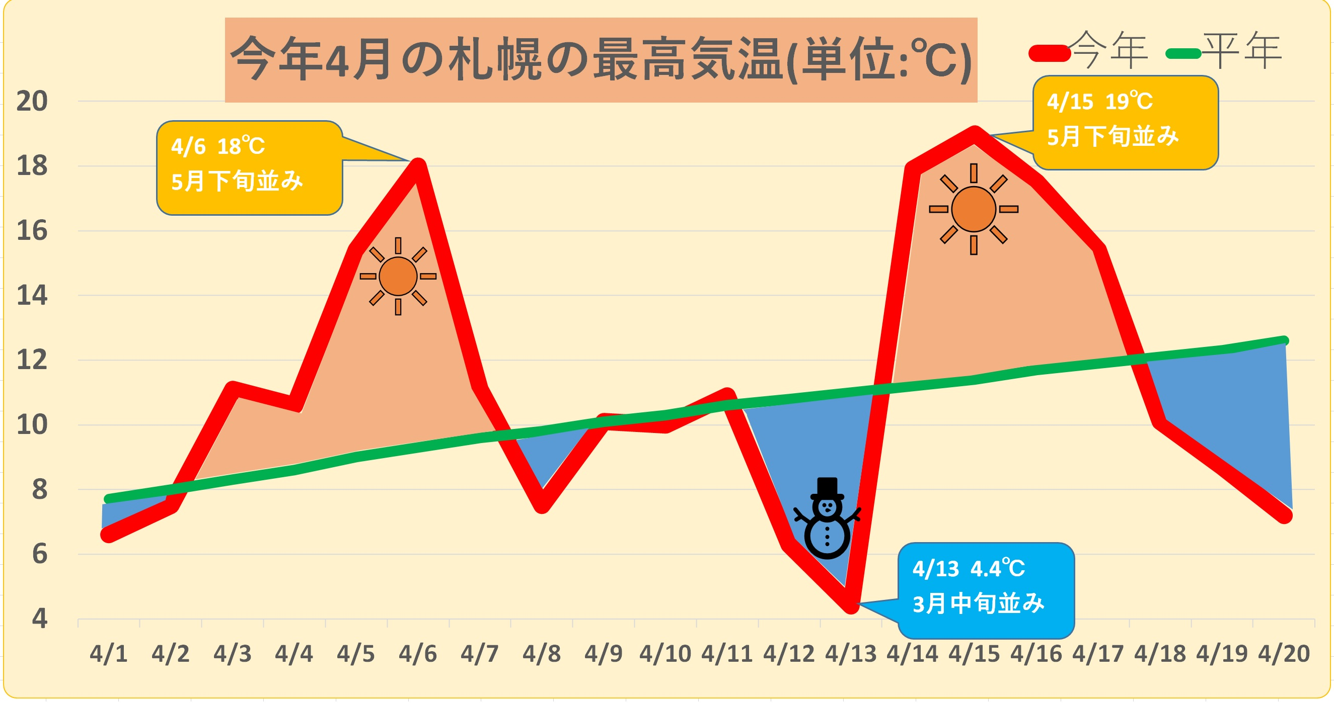今年の4月の寒暖差は大きすぎる