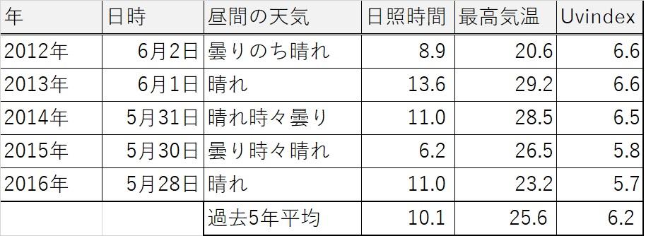 札幌の過去5年の運動会ピークの気象データ