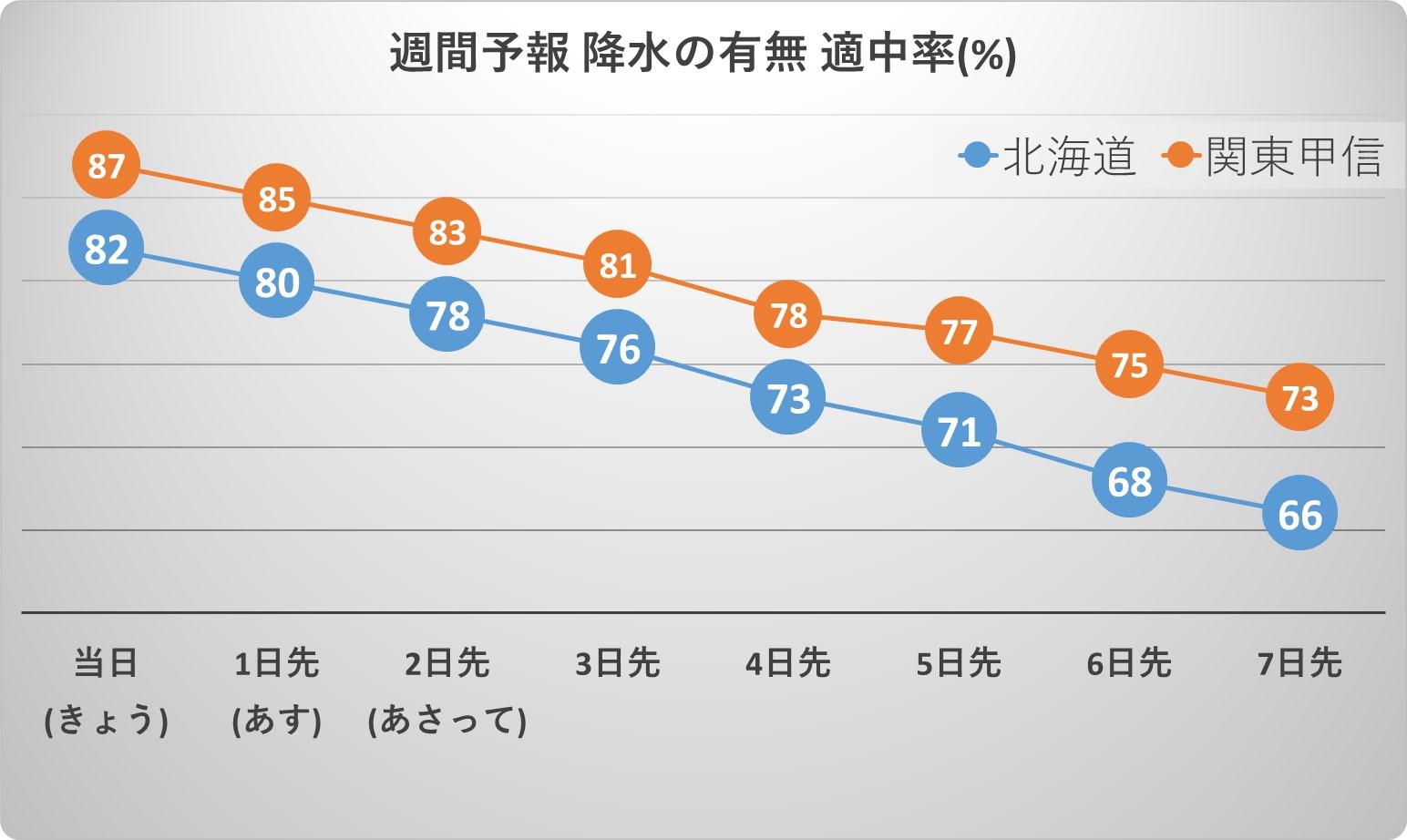 週間予報の適中率(北海道と関東甲信の比較)