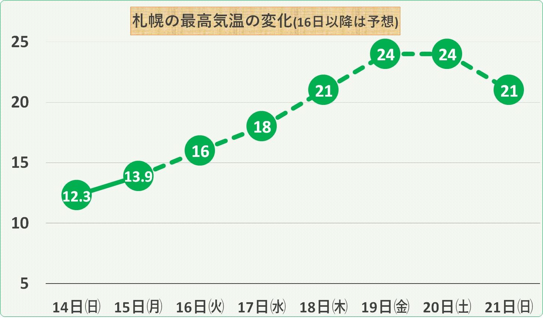 最高気温の変化札幌_170515