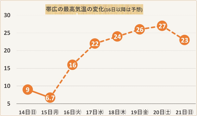 最高気温の変化帯広_170515