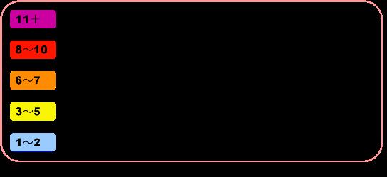 UVインデックスの数値