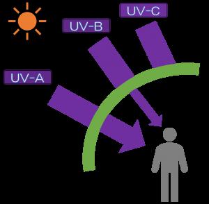 図1紫外線は3つの波長