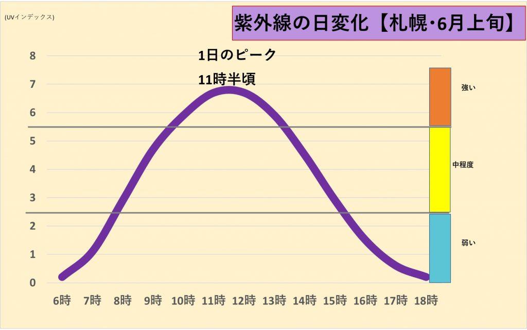 紫外線の日変化 ピークは11時半