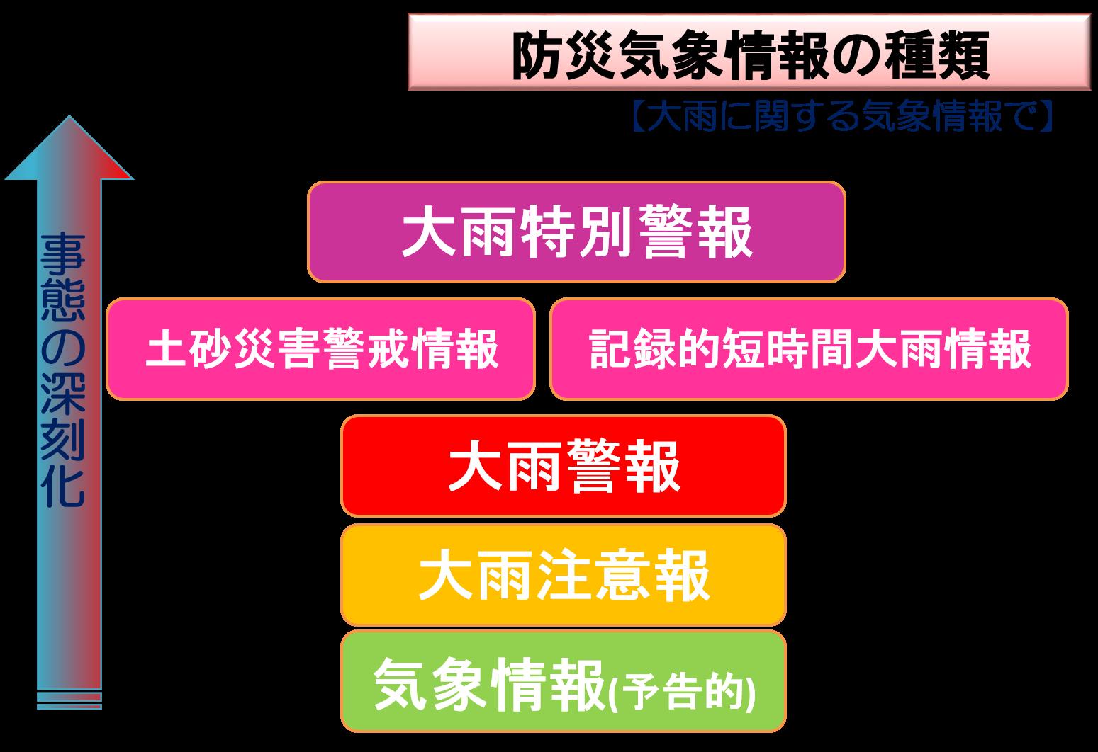 防災気象情報の種類と深刻度