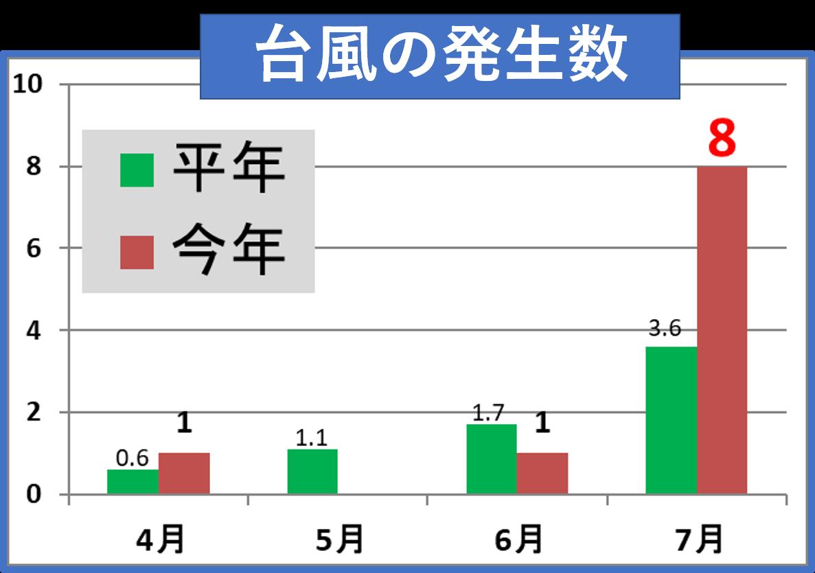 台風の発生数(2017年と平年の比較)