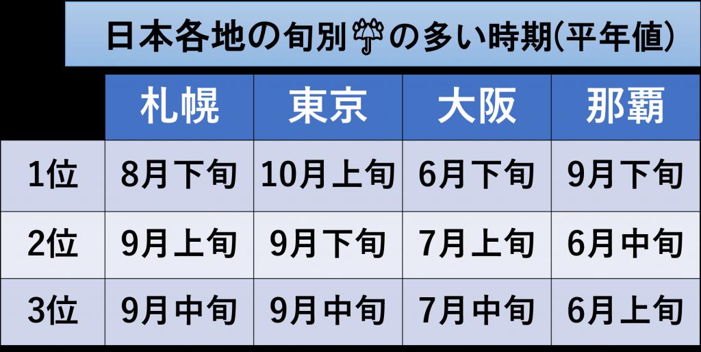 図2日本各地の旬別☔の多い時期(平年値)