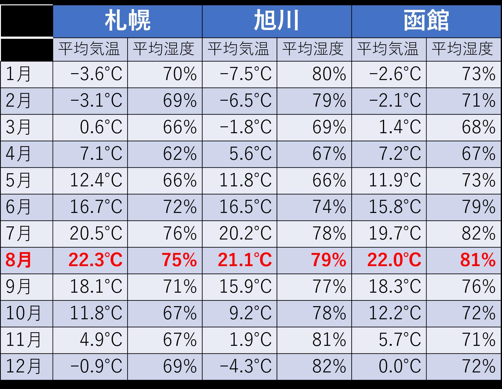 道内主要3都市月別平均気温と平均湿度(平年値)