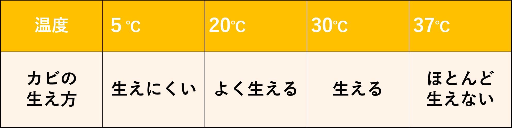 温度とカビの増殖の関係