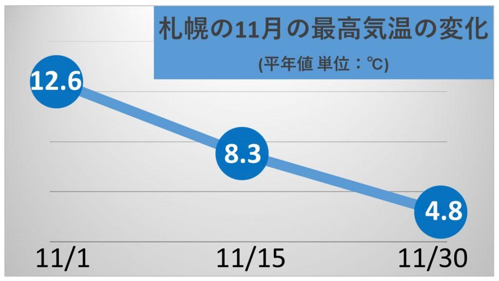 11月札幌の平年の最高気温の変化