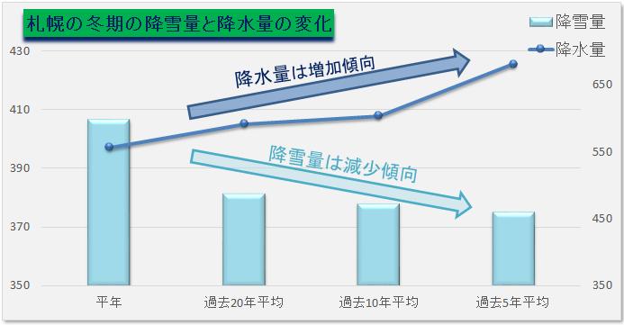 札幌の冬期間の降雪量と降水量の推移 平年値に比べて降雪量は減少、降水量は増加現象