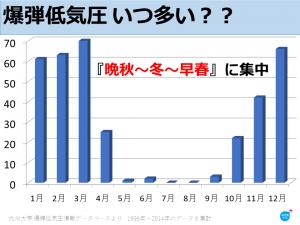 爆弾低気圧は一年の中でも3月に一番多く発生