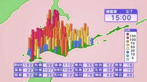 3/7 15時の積雪 HBC天気WEBページより引用